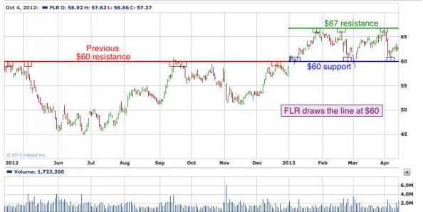 1-year chart of FLR (Fluor Corporation)