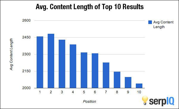 Jumlah Kata Terbaik Menurut SERPs Google Search
