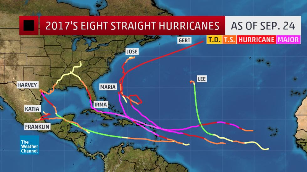 The 2017 hurricane season brings new record since 1893 with Hurricane Lee, record-breaking hurricane season 2017, 8 hurricanes season 2017, record hurricane season in atlantic, atlantic hurricane season 2017 record