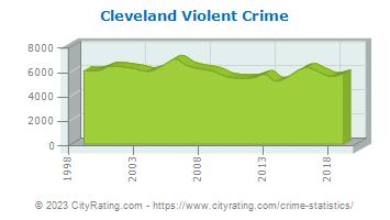 Cleveland Violent Crime