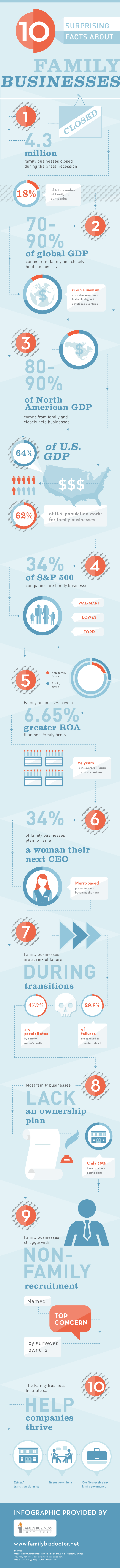 Infographic: 10 Surprising Facts about Family Businesses [Infographic]