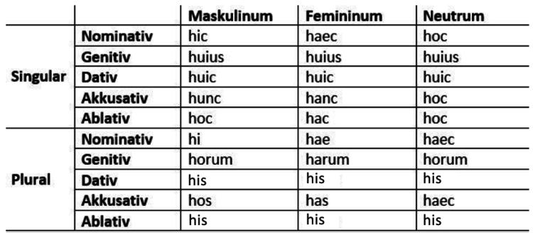 Numerus Latein