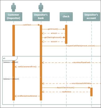 Microsoft Office Tutorials Create A Uml Sequence Diagram