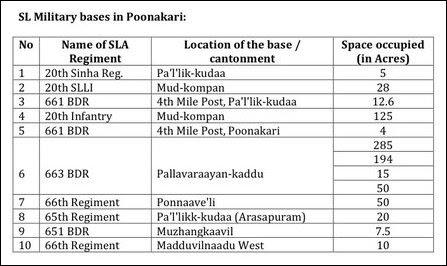 SL occupation of Poonakari