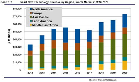 smart grid market revenue  hit  billion annually