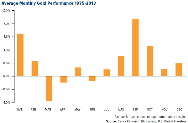 Average-Monthly-Gold-Performance