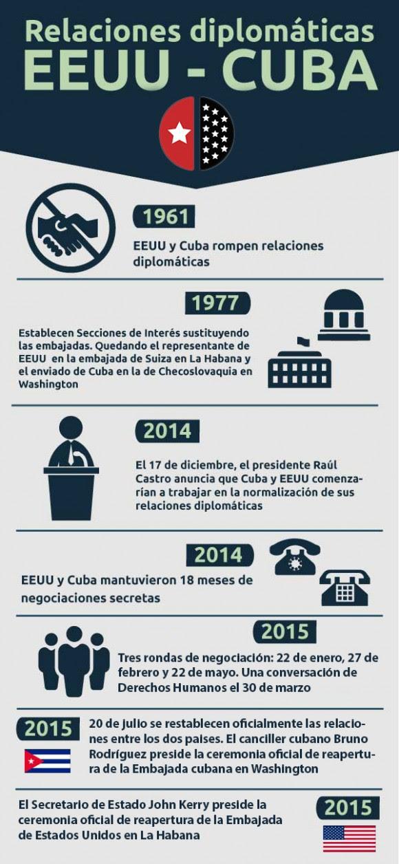 infografía-cuba-estados-unidos-1-580x1256