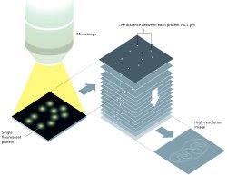 Nobel de Química 2014 premia transformação de microscópio em nanoscópio