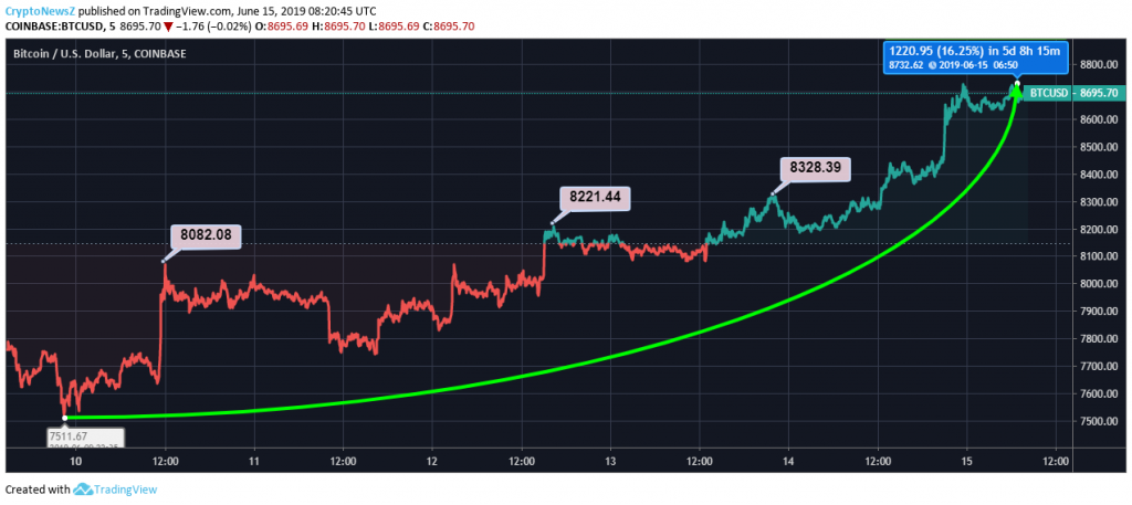 bitcoin price graph for today