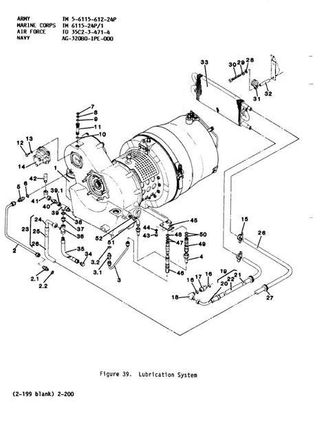 Figure 39. Lubrication System