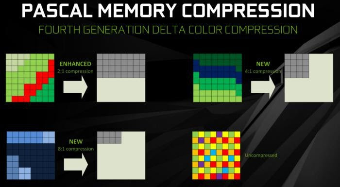 nvidia pascal delta color memory compression