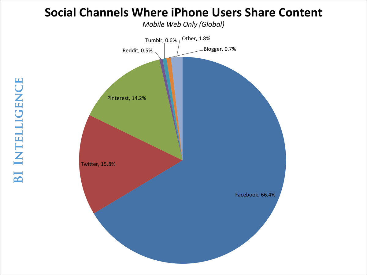 BII social channels shared iphone