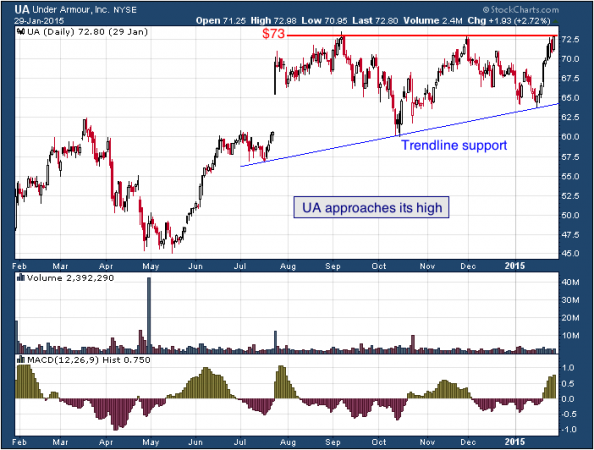 1-year chart of Armour (NYSE: UA)