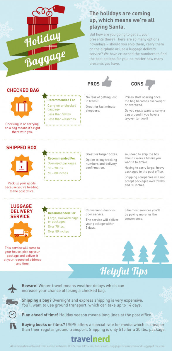 Holiday Baggage Tips