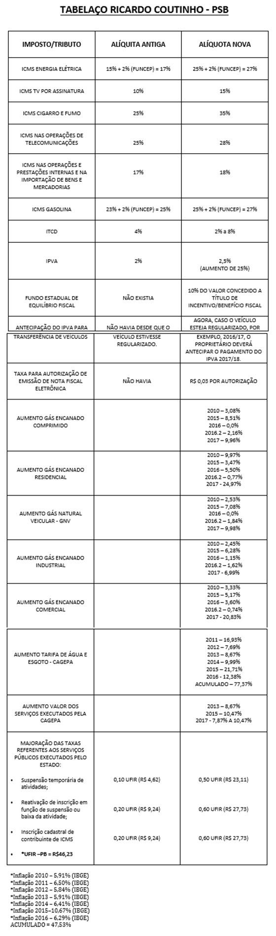 Tovar Tabelaço de aumento de impostos