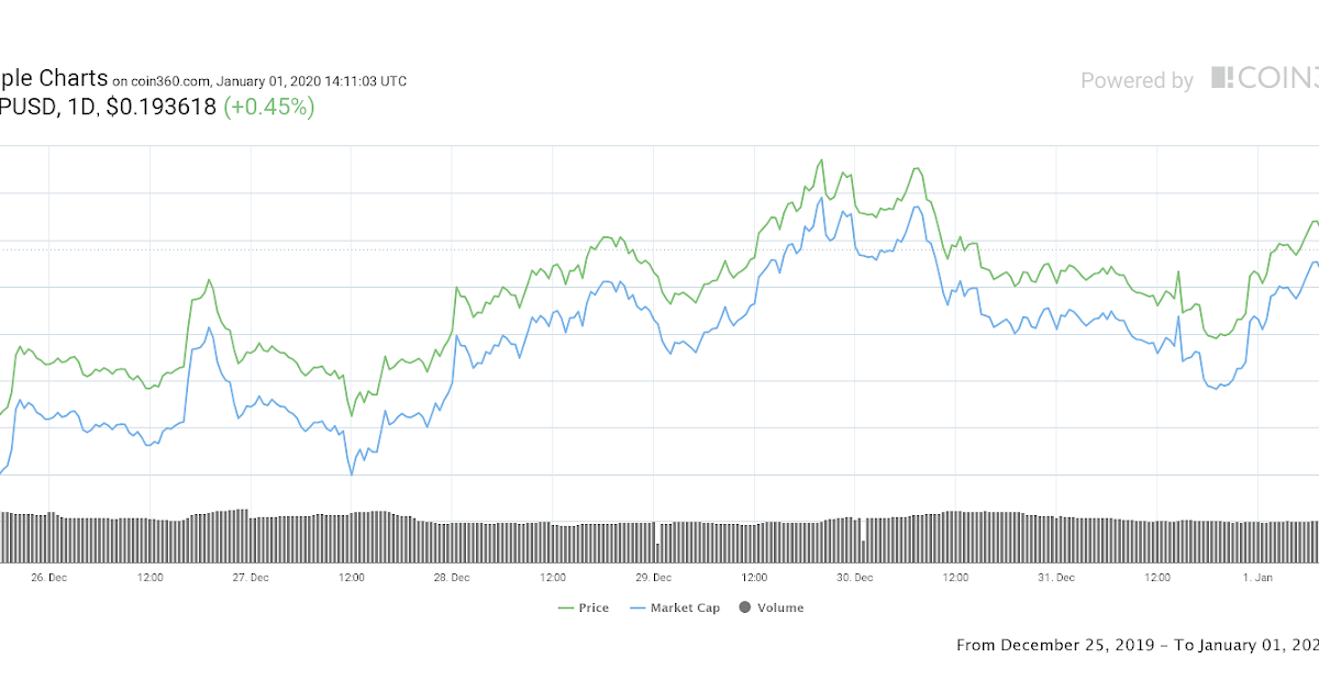 What Happened To Xrp Price - SIAWHT