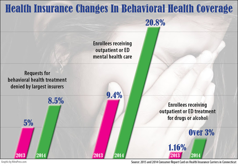 Report: Private Insurers Deny More Claims For Mental ...