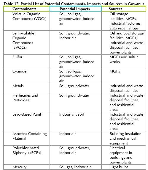 Gowanus Contaminants