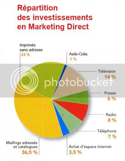 Investissements Marketing Direct
