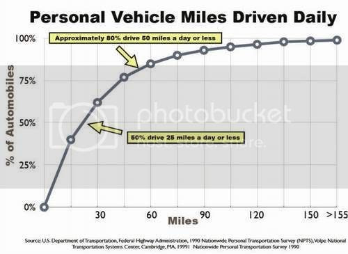 80% of cars are driven for 50 miles or less daily