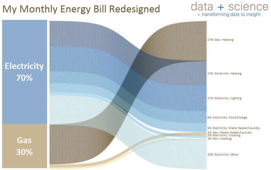 Cost Sankey Diagrams