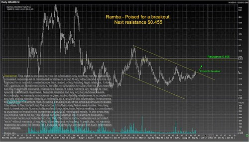 Ramba Poised for a Breakout