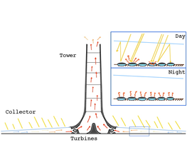Solar updraft tower - diagram