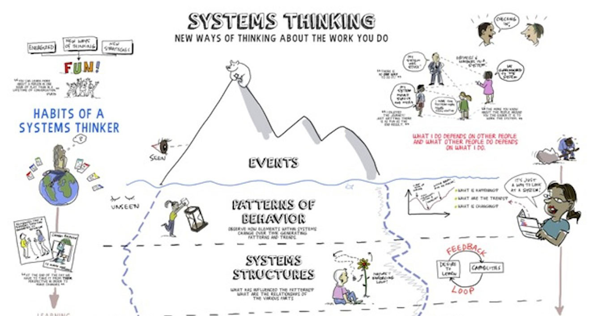 systems thinking and kaizen tools for The practice of kaizen is what anchors deep lean thinking in (changing tools putting people first rather than systems in this, lean thinking departs.