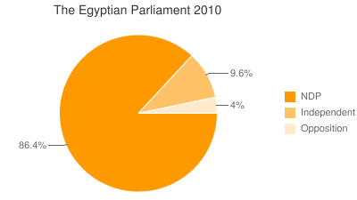 The Egyptian Parliament 2010
