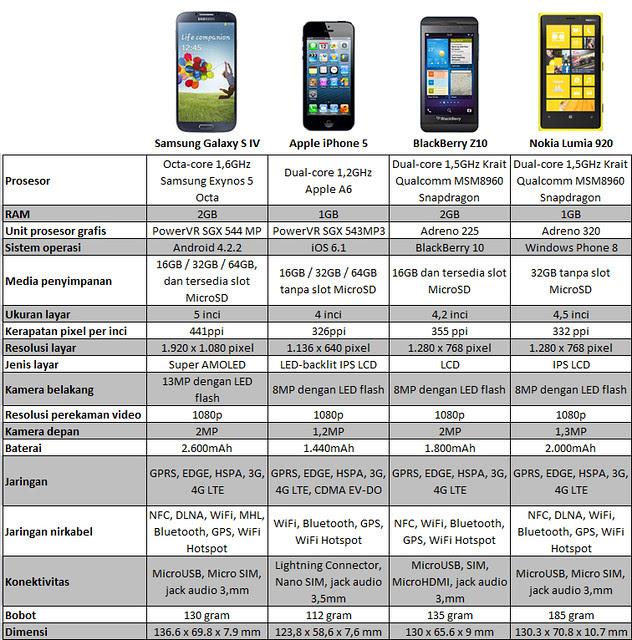 Galaxy S4 vs iPhone 5 vs BlackBerry Z10 vs Lumia 920