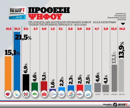 """Δημοσκόπηση Alco για το newsit.gr: 7,8% μπροστά η ΝΔ – """"Μάχη"""" των μικρών κομμάτων"""