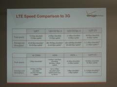 Verizon Wireless LTE