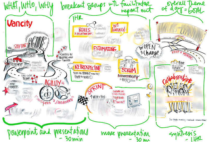 Graphic facilitation templates pronofoot35fo Images