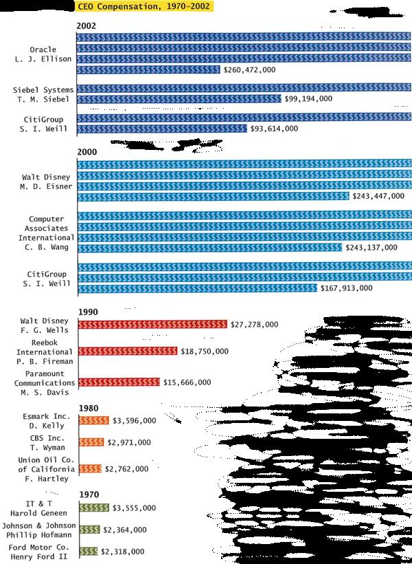 CEO Compensation 1970-2000 (Conley, D.)