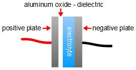 How to make electrolytic capacitors at home