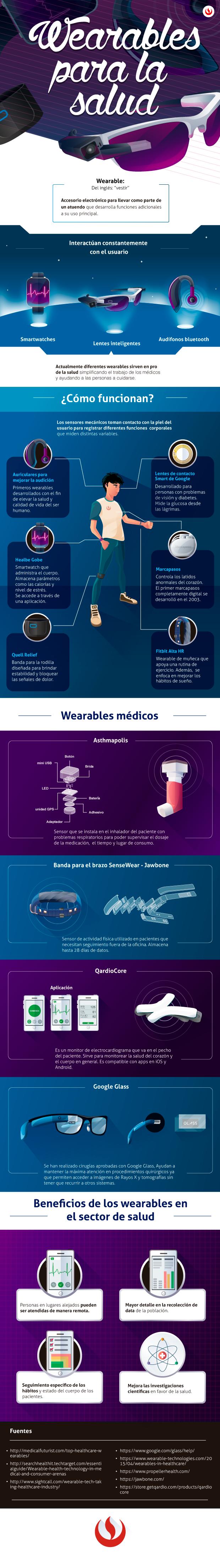 Infografía Wearables para la salud.