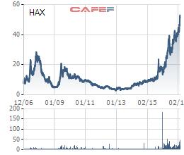 Cổ phiếu HAX đang ở mức cao nhất từ khi niêm yết