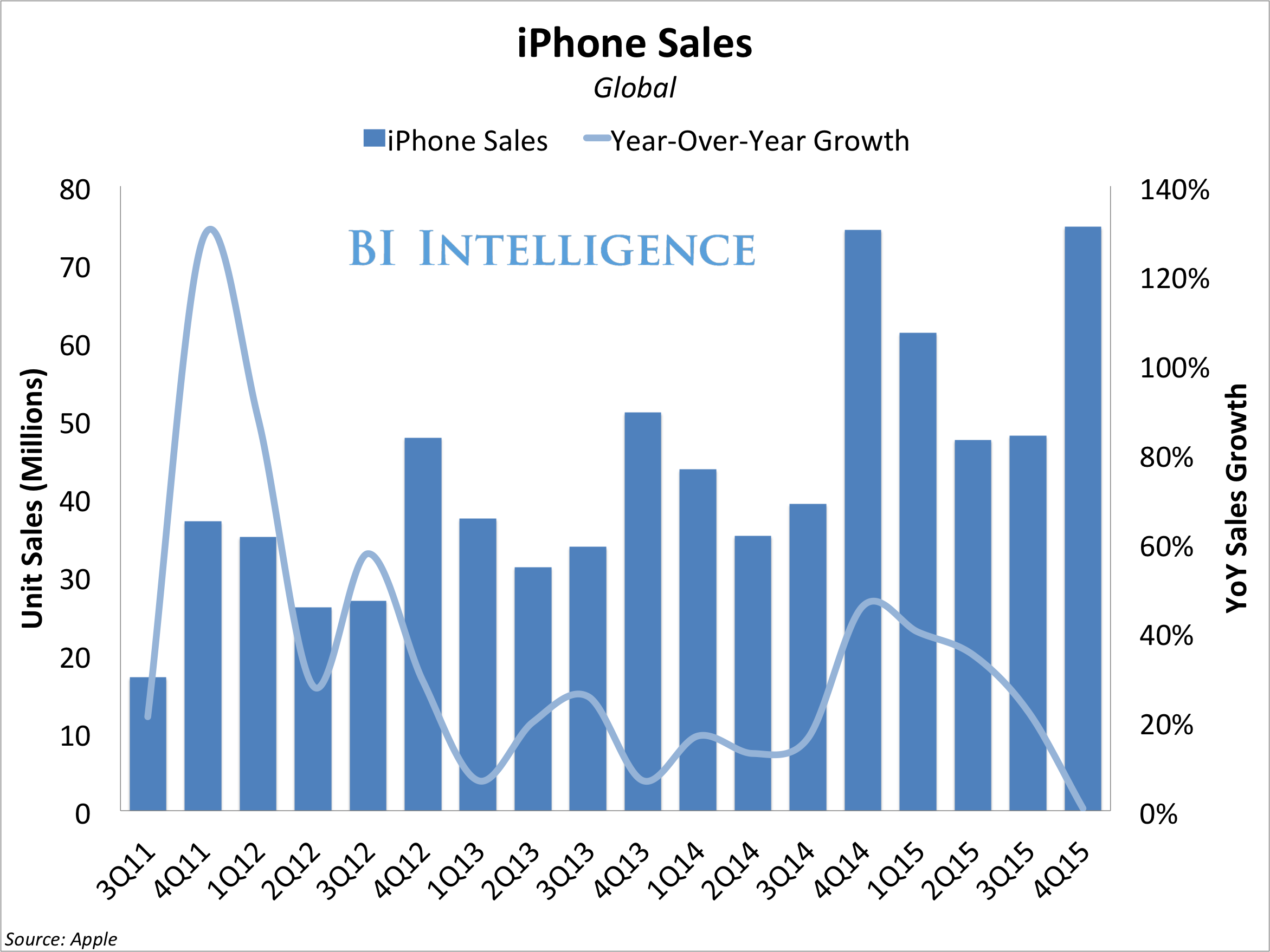 iphone sales chart q1 2016