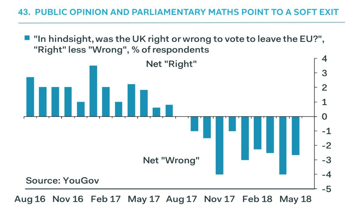 opinion poll brexit right or wrong