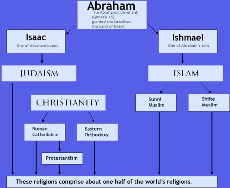 Abrahamic_religion_graph_large