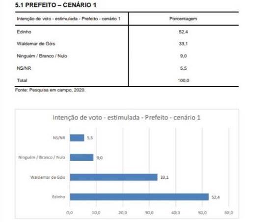 Poço Branco: Pesquisa do Instituto Seta, Edinho 52,4% e Waldemar 33,1%
