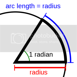 Stannered's radian illustration