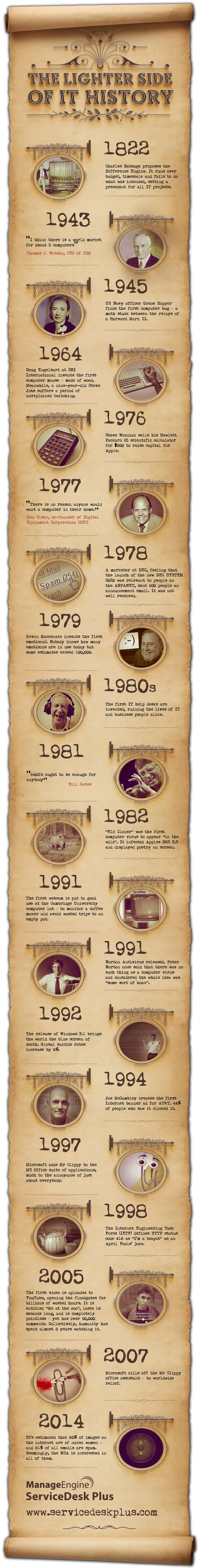 Infographic: The Lighter Side of IT History
