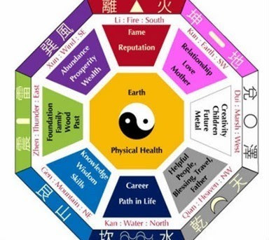 Colores Feng Shui