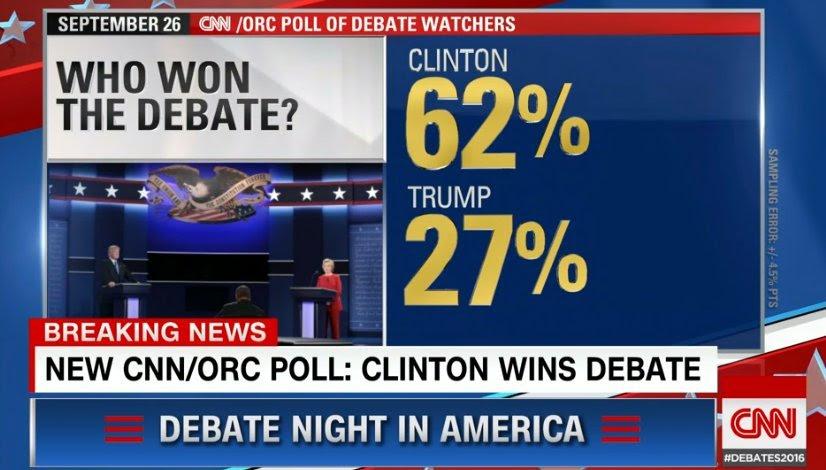 Screenshot of CNN/ORC poll showing Hillary Clinton won first debate 62-27 over Donald Trump (Sept. 26, 2016).