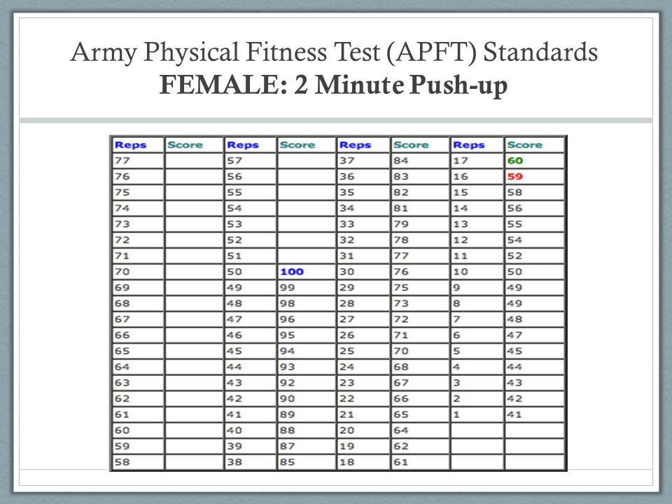 20 Inspirational Army Pt Chart