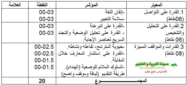 شبكة التقويم وسلم التنقيط الخاص بالامتحان الشفوي