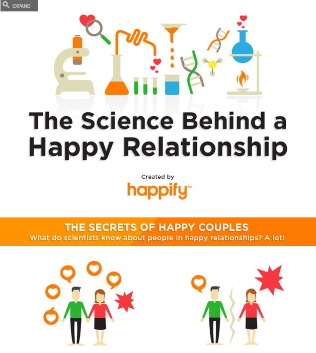 Infographic: the science behind a happy relationship  Merci Pierre Chevelle ;)