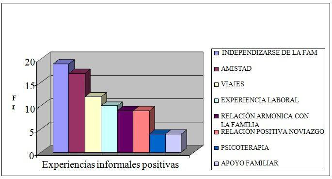 Figura 3.  Frecuencia de recuentos de experiencias formativas con valencia  positiva, área informal.