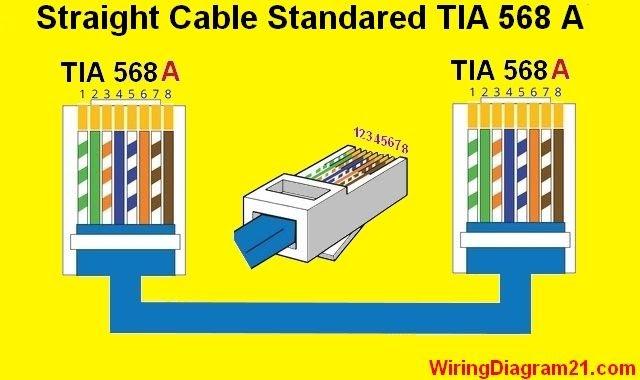 Wiring Diagram Rj45 T568a Cat5e Cat6